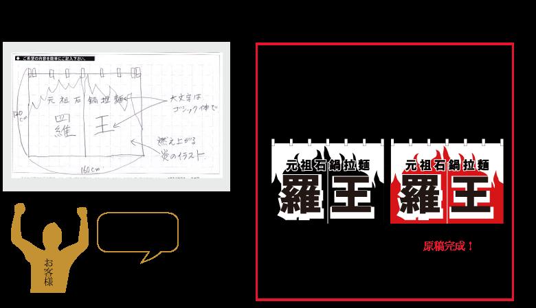 ファックス手書きのデータからデザインを起こす